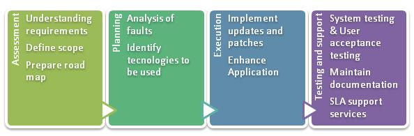 Application Migration Service Process